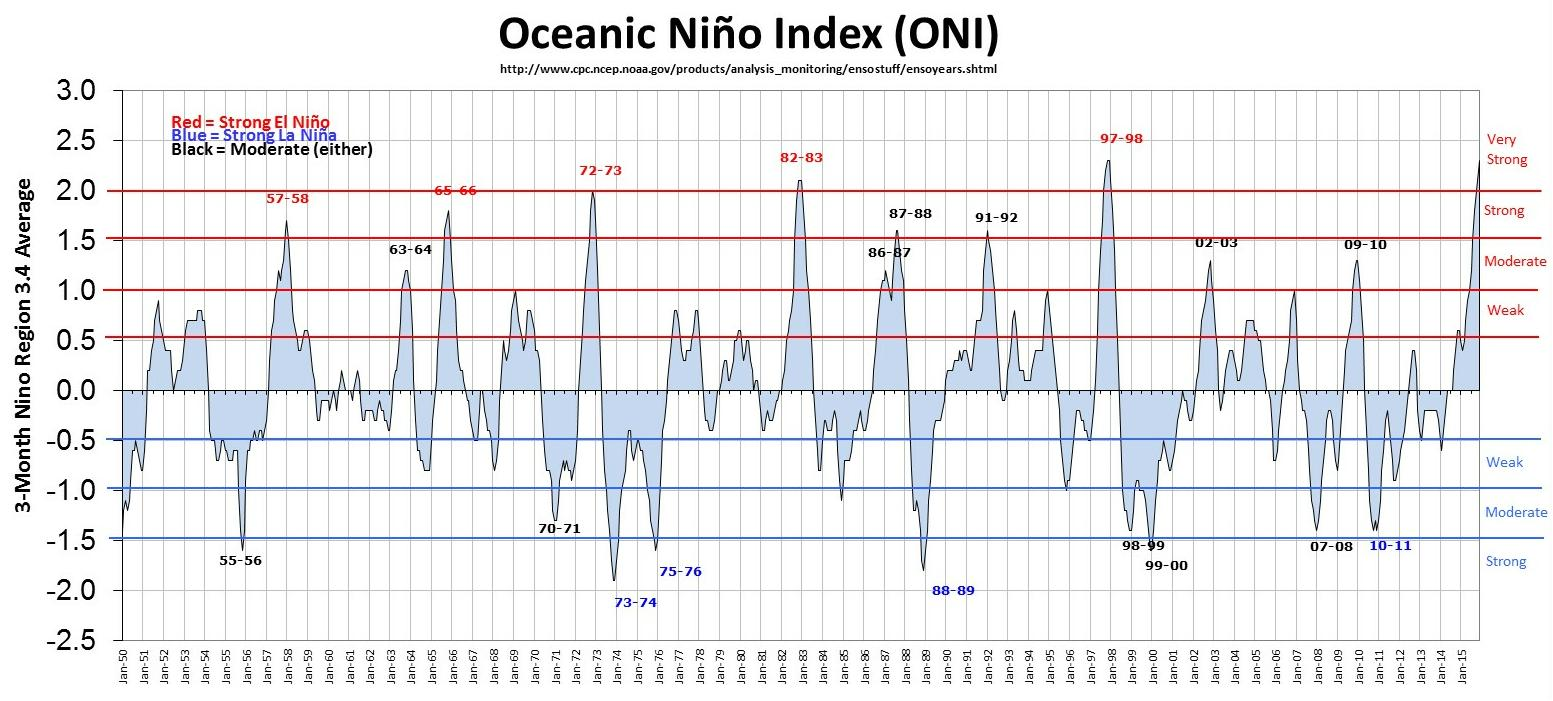 ENSO time series
