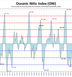 historical enso chart from golden gate weather services [ 1886 x 750 Pixel ]