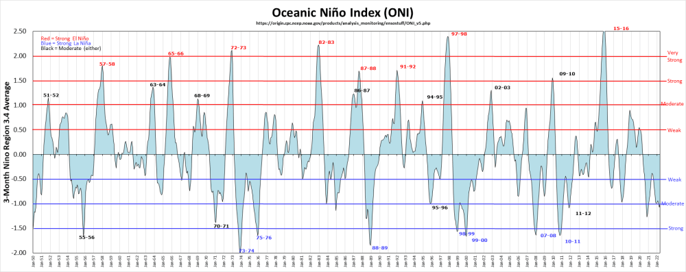 medium resolution of historical enso chart from golden gate weather services