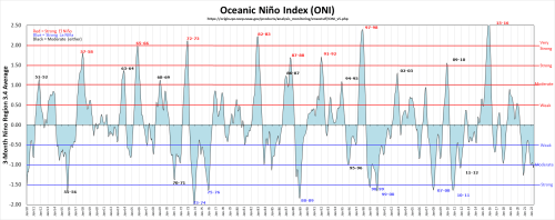 small resolution of historical enso chart from golden gate weather services