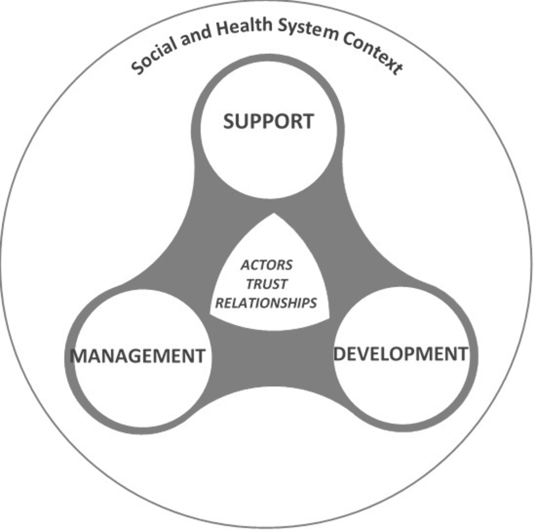 The supervisory relationships of community health workers