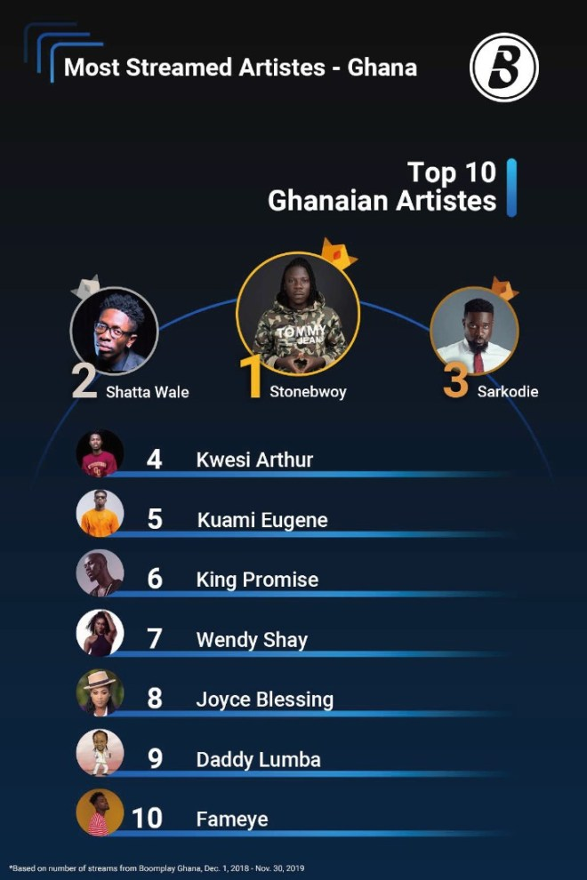 Stonebwoy named Boomplay Most Streamed Artiste for the second time