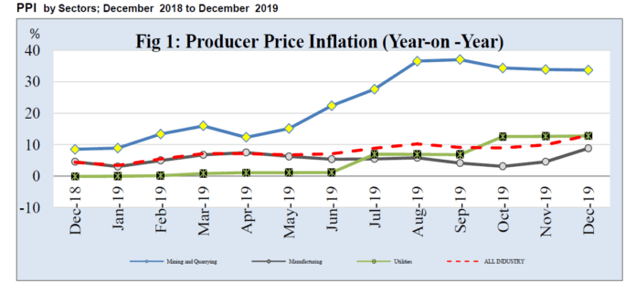 Petroleum, Food drives producer inflation upwards in December
