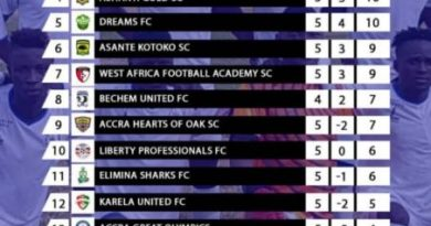 SCOREBOARD: Results and matchday stats of GHPL Week 5