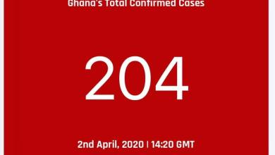 Photo of Ghana has recorded 9 additional coronavirus cases increasing the tally to 204.