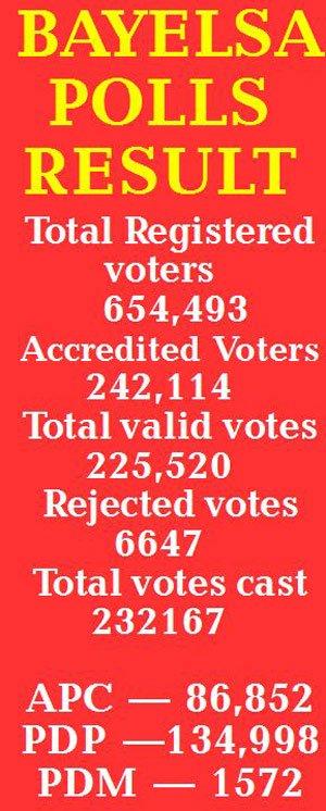 Bayelsa Governorship election results