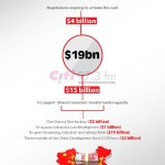 How China's $19bn will be disbursed [Infographic]
