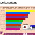 Berla Mundi, Naa Ashorkor, Abeiku Santana, others ranked 2017 Most Influential 'On-Air Personality' ...