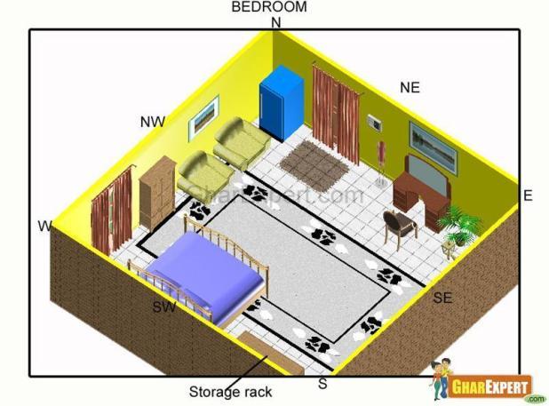 Mesmerizing Vastu Shastra For House Plan Contemporary - Ideas ...
