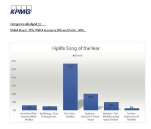 Hiplife Song Of The Year 1