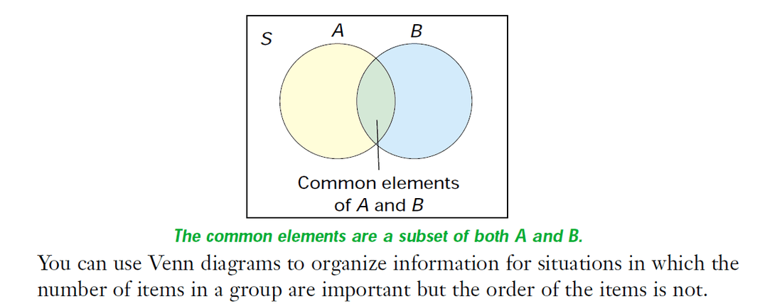 what is the definition of venn diagram vehicle wiring diagrams free 1 ghci grade 12 mathematics data management picture