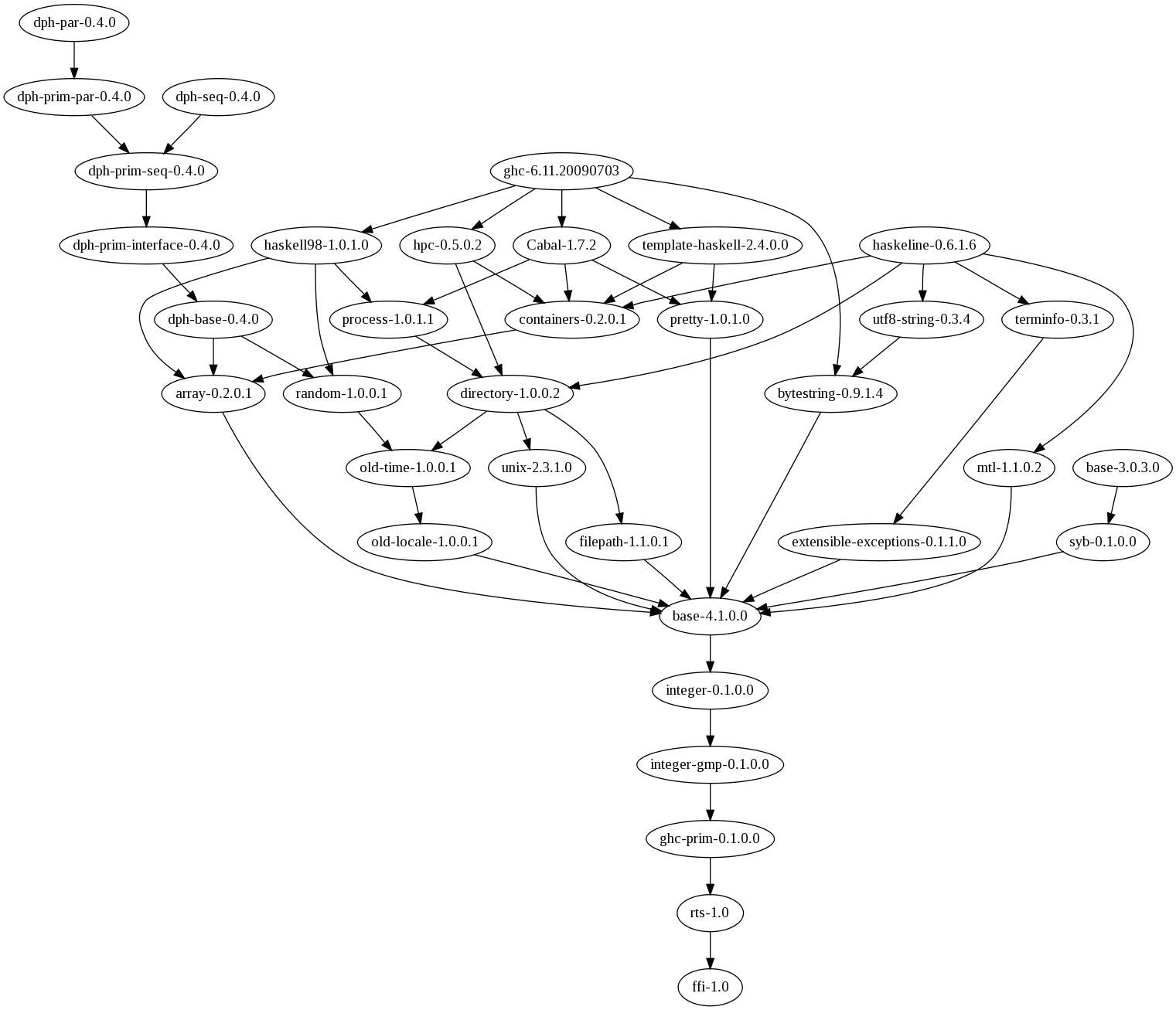 Visualising the Haskell package dependency graph   GHC Mutterings