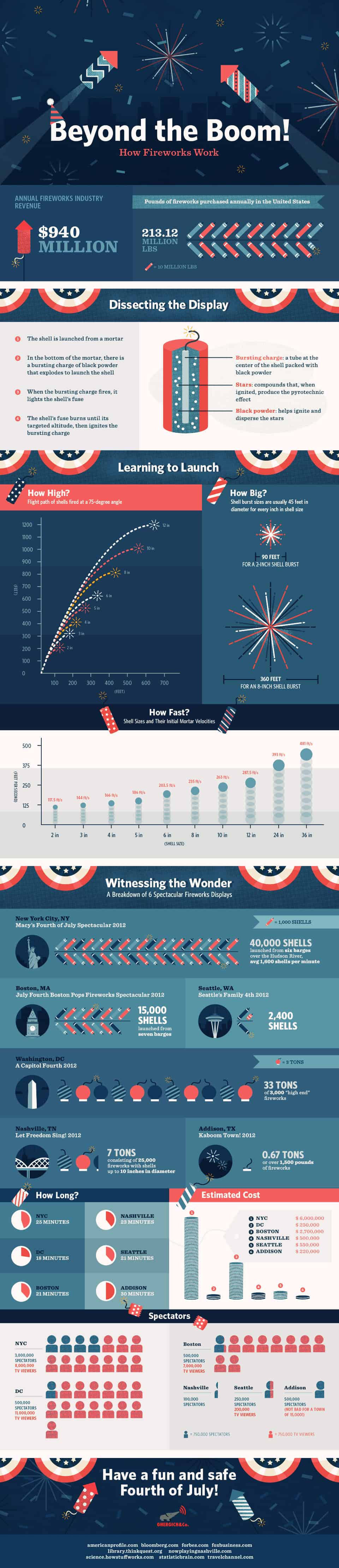 Beyond the Boom – How Fireworks Work