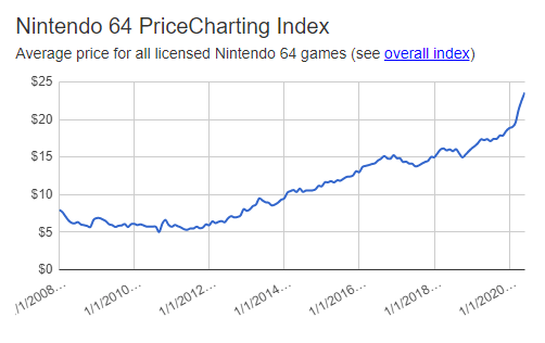 N64 prices going up