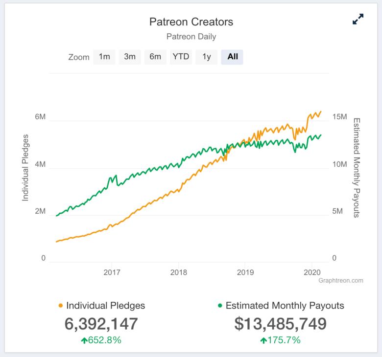 Grafico dei pagamenti Patreon