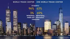 World Trade Centre Recruitment 2020