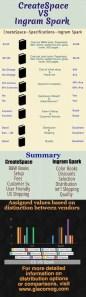 CreateSpace VS Ingram Spark, print book distribution