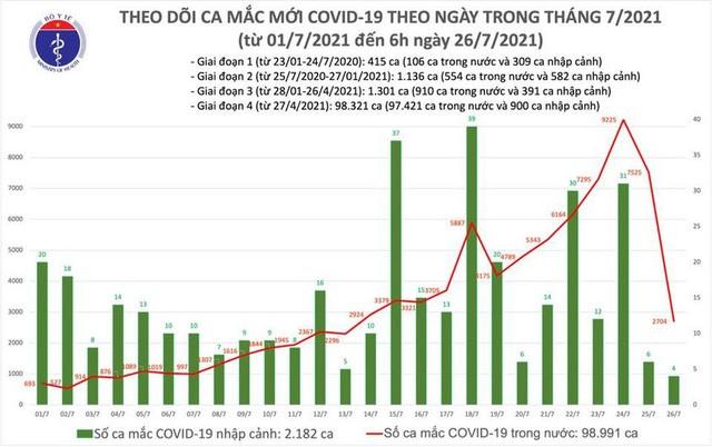 Số ca mắc ở Việt Nam lần đầu vượt mốc 100.000