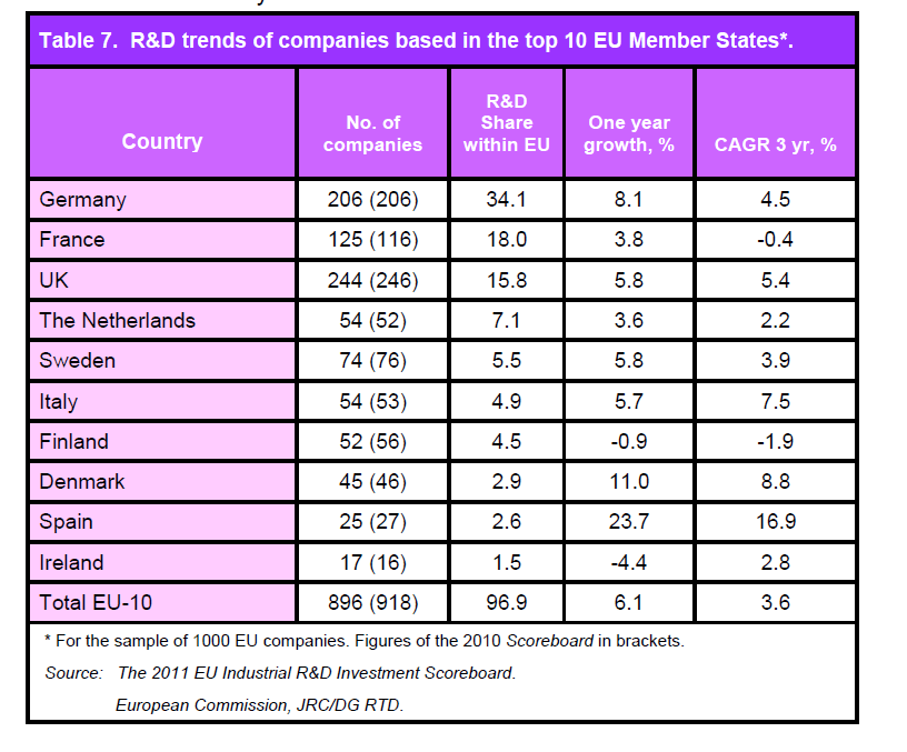 Companies 10 UE Member States R&D investment