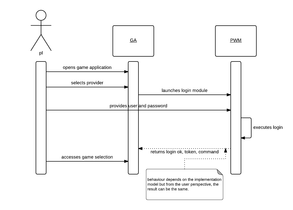 sequence diagram for web application wiring plug to dryer integrating external module into mobile app or msite