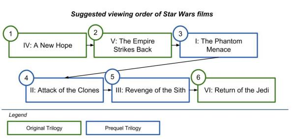 Star Wars suggested viewing order