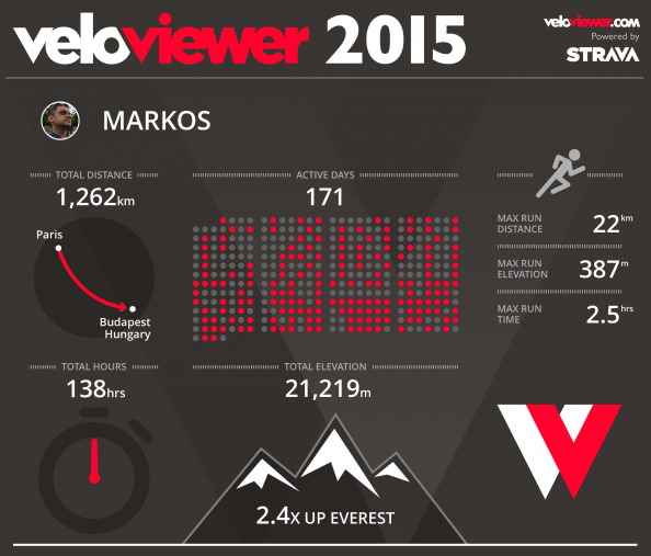 VeloViewer year overview
