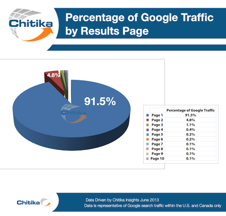 percentage-of-google-traffic-by-results-page-chitika
