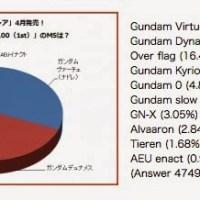 Next Gundam 00 Real Grade Survey Results