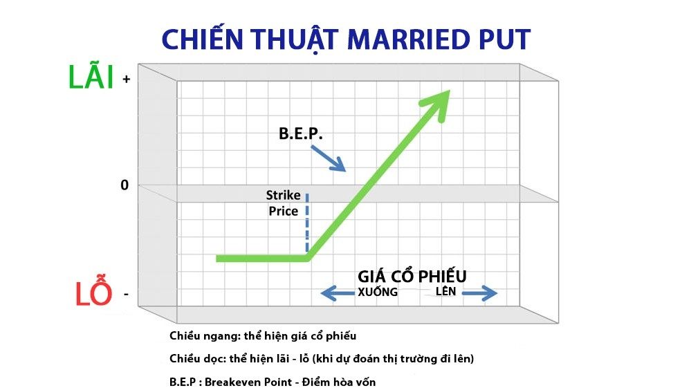 chien-thuat-dau-tu-quyen-chon-married-put-feacture