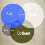 Quyền chọn: Các yếu tố tạo thành và ảnh hưởng đến giá.