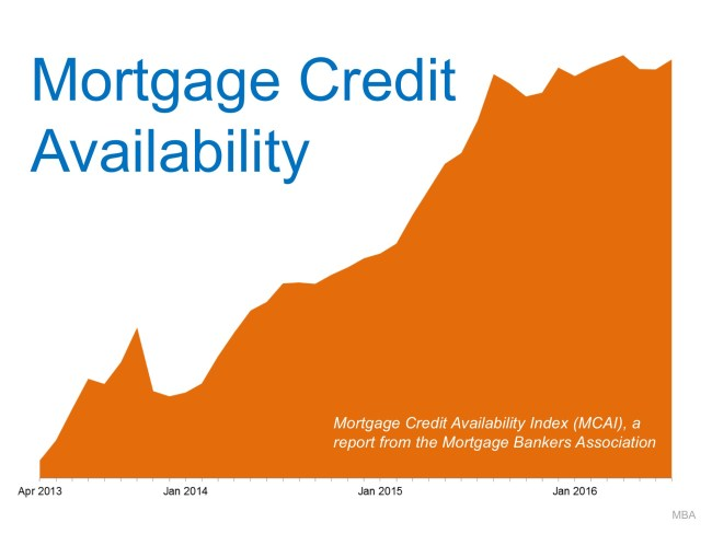Mortgage Standards Easing TOO MUCH? NO!! | Simplifying The Market