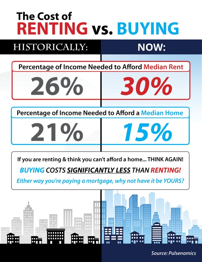 Do You Know the Cost of Renting vs. Buying? [INFOGRAPHIC] | Simplifying The Market
