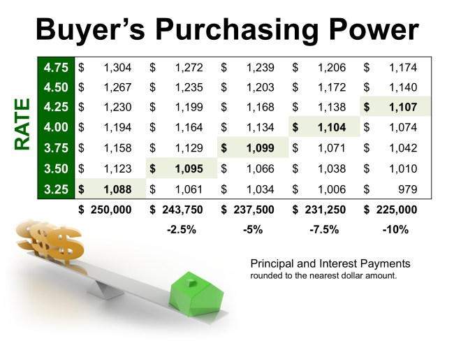How Low Interest Rates Increase Your Purchasing Power | Simplifying The Market