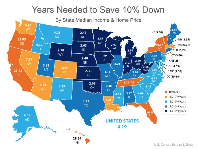 How Fast Can You Save for a Down Payment? | Simplifying The Market