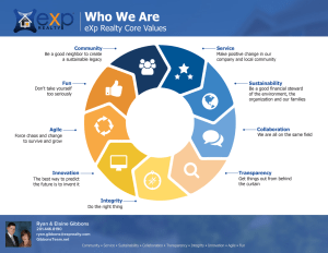 eXp Realty Core Values are Community, Service, Sustainability, Collaboration, Transparency, Integrity, Innovation, Agility, and Fun