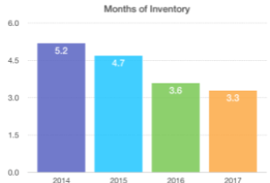 Months of Inventory in Bergen County 2014-2017