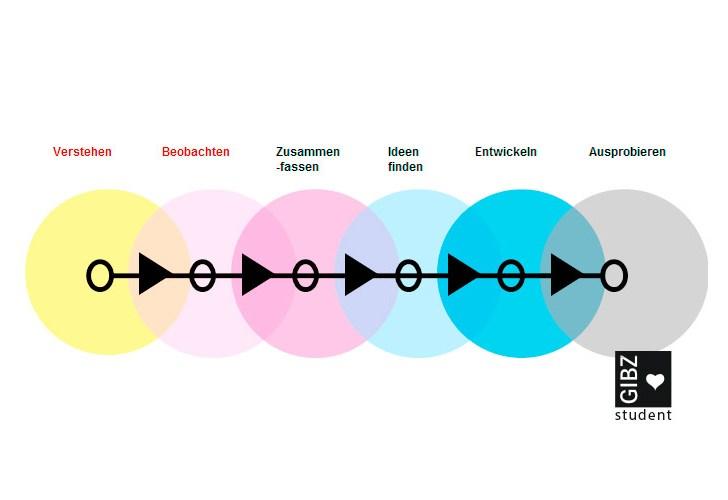 """""""Zersa the crystal Tower"""" – ein Innovationsprojekt von Sarah Röllin & Adrian Eichholzer : Vertiefungsarbeit"""