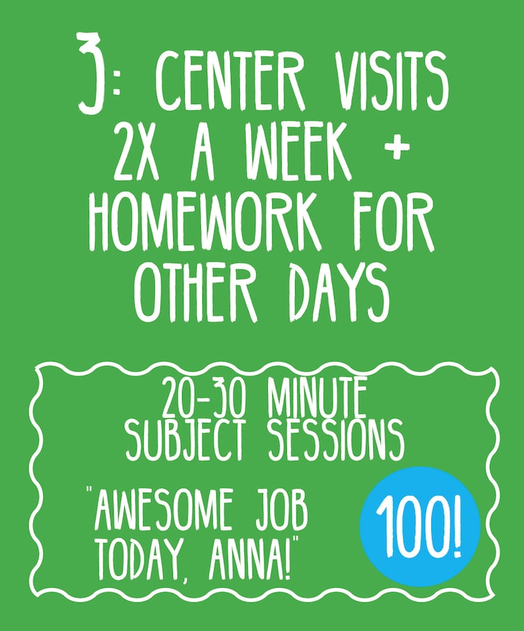 3: Center visits 2x a week + HW for other days