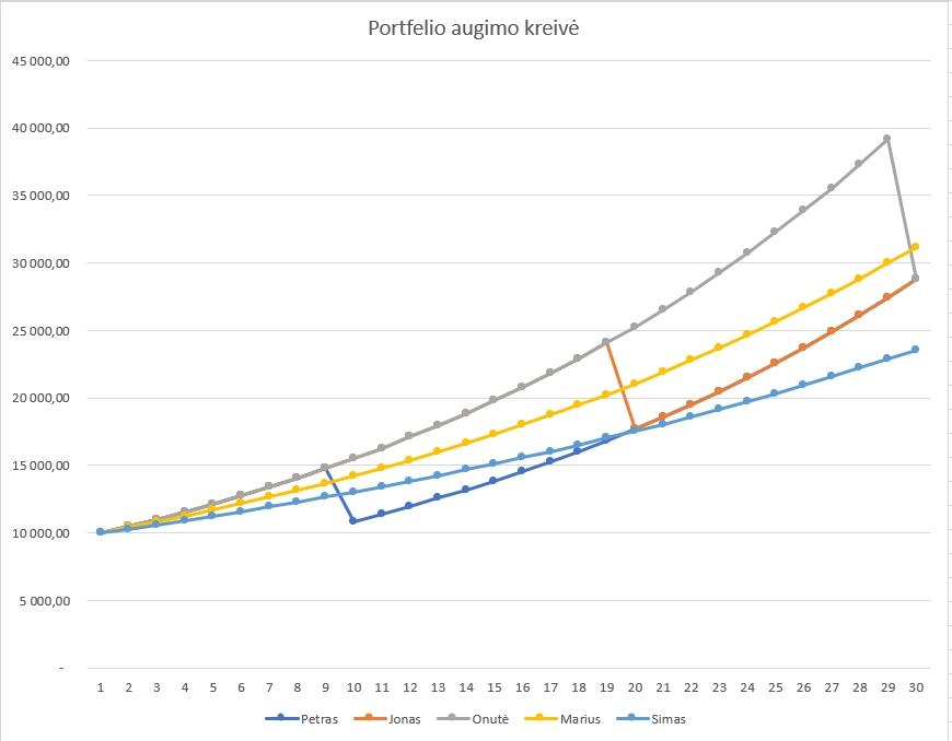 Portfelio pokytis, papildomai neinvestuojant, grafikas