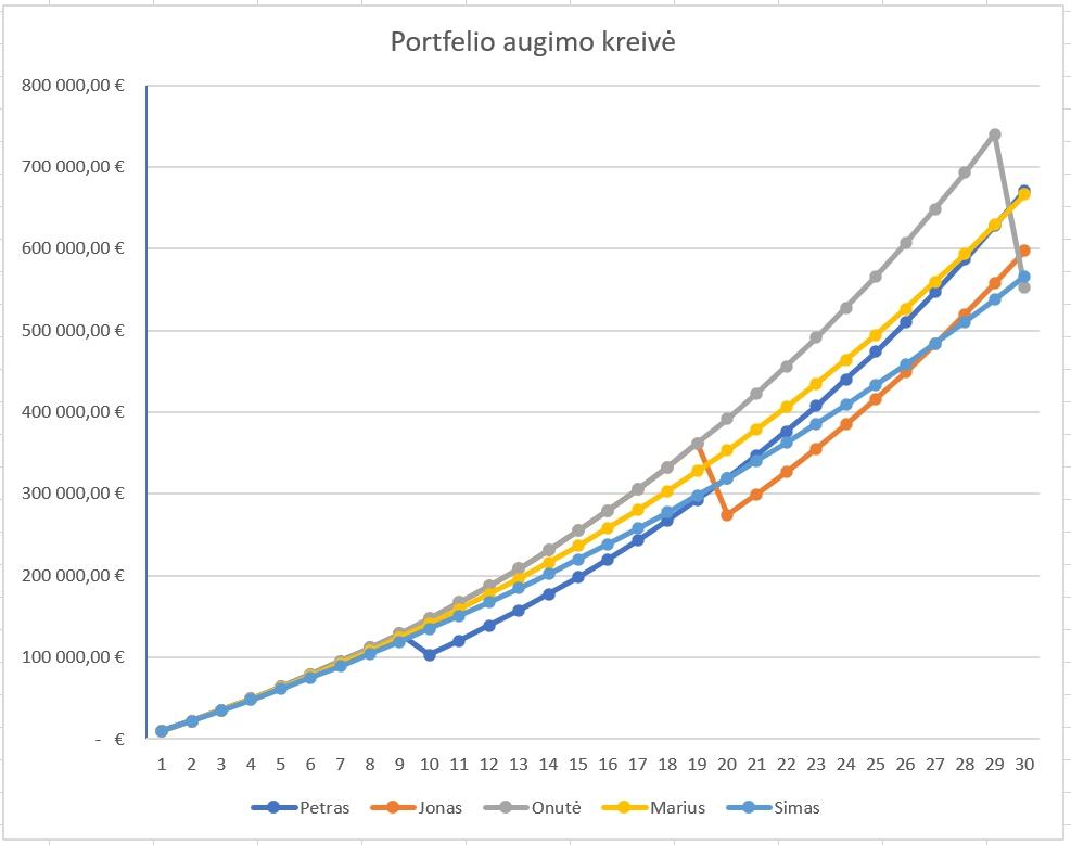 Portfelio pokytis, papildomai investuojant, grafikas