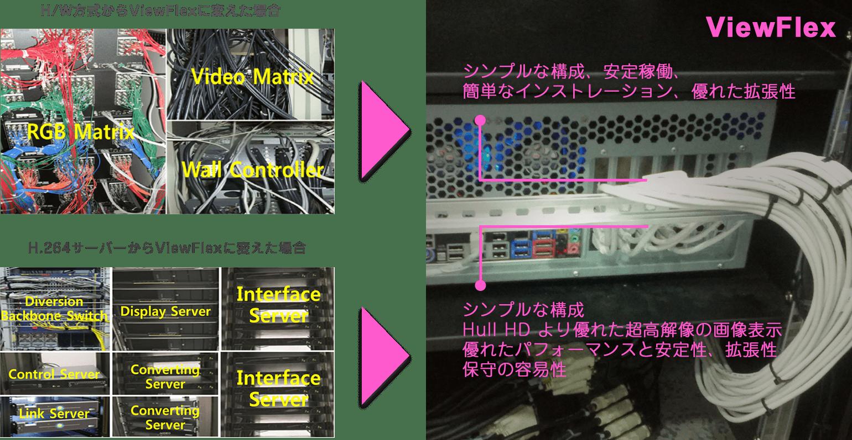 H/W方式からViewFlexに変えた場合:シンプルな構成、安定稼働、 簡単なインストレーション、優れた拡張性、 H.264サーバーからViewFlexに変えた場合:シンプルな構成 Hull HD より優れた超高解像の画像表示 優れたパフォーマンスと安定性、拡張性 保守の容易性