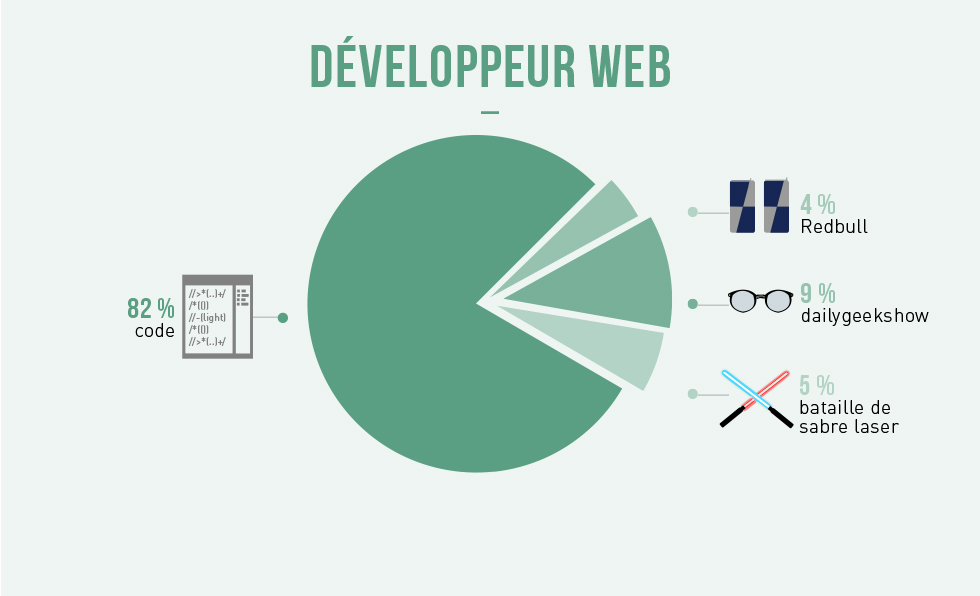 Developpeur-web