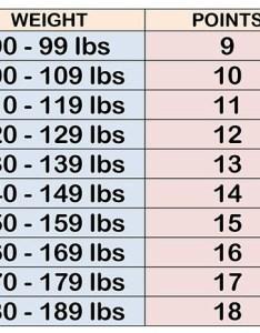 Weight watchers calculator for points plus also  restaurant list rh tcardspromocodes