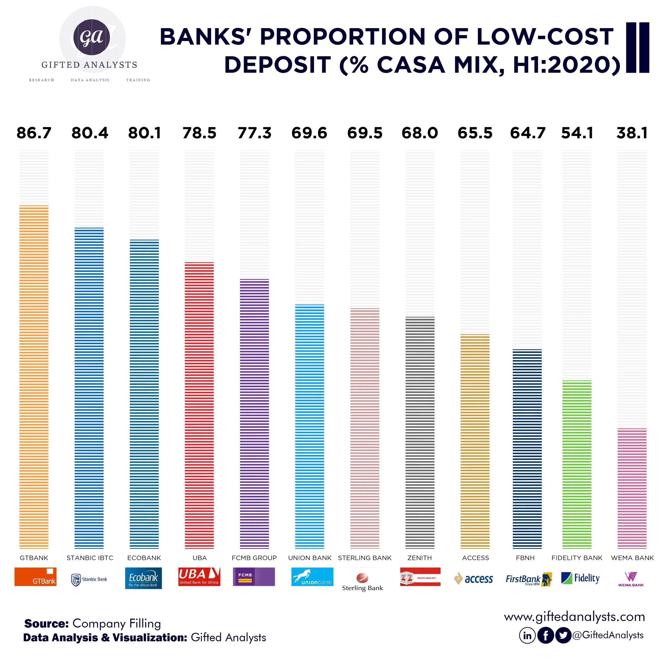 [INFOGRAPHICS] Banks' Proportion Of Low-Cost Deposit(% CASA Mix, H1:2020)