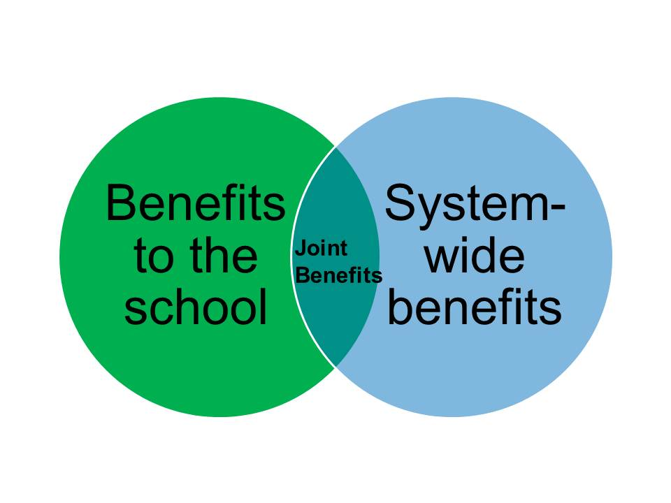 overlapping venn diagram sets volvo v70 wiring 2005 gifted education quality standards: the benefits coda | phoenix