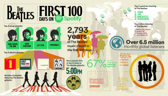 spotify_the_beatles_infographic
