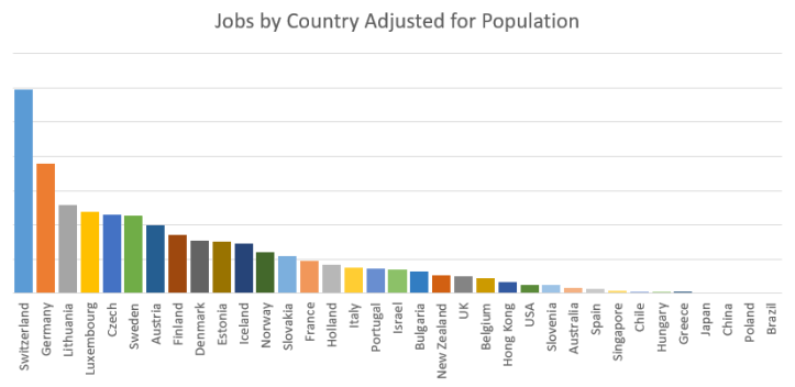 jobs for classical musicians listed on gigglemusic, by country adjusted for population