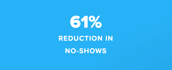 61 percent reduction in no shows