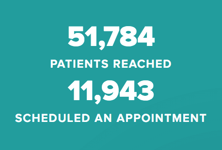 51784 patients reached, 11953 scheduled an appointment