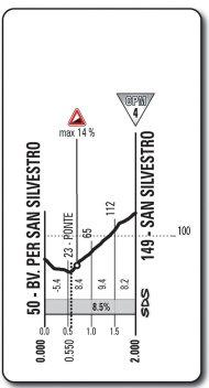 Altimetría de San Silvestro